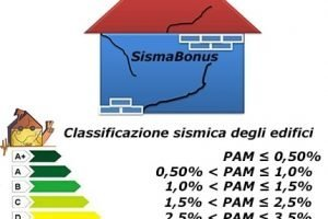 Interventi anti-terremoto e SismaBonus
